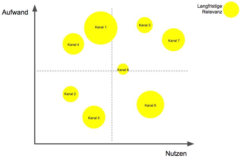 Aufwand vs. Nutzen vs. langfristige Relevanz