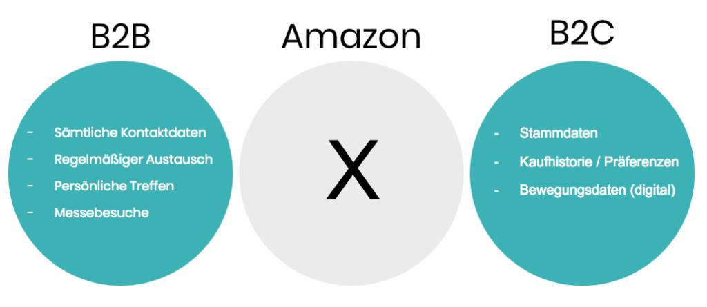 B2B Beziehung vs Amazon Beziehung vs B2C Beziehung